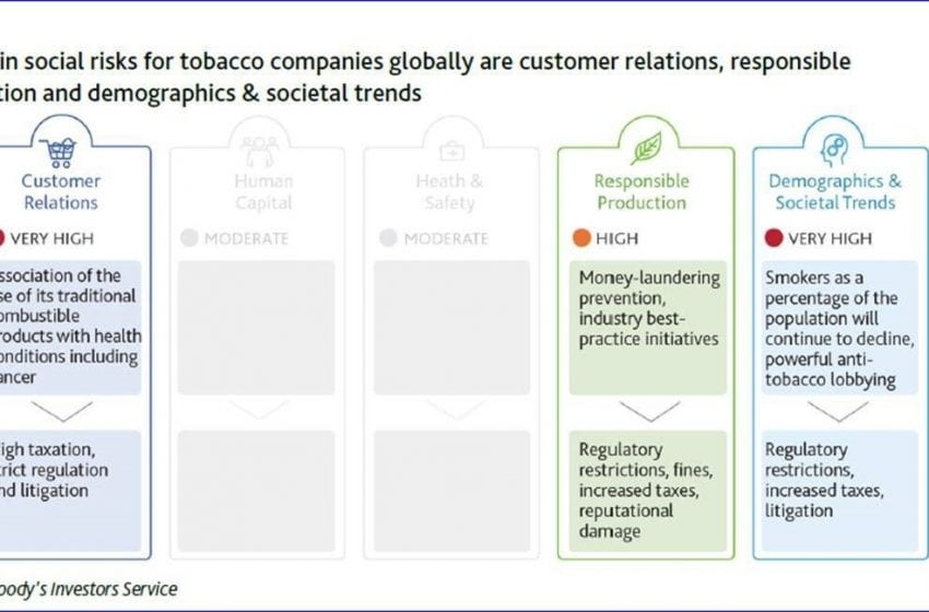 Moody's: Tobacco Has High Social Credit Risk