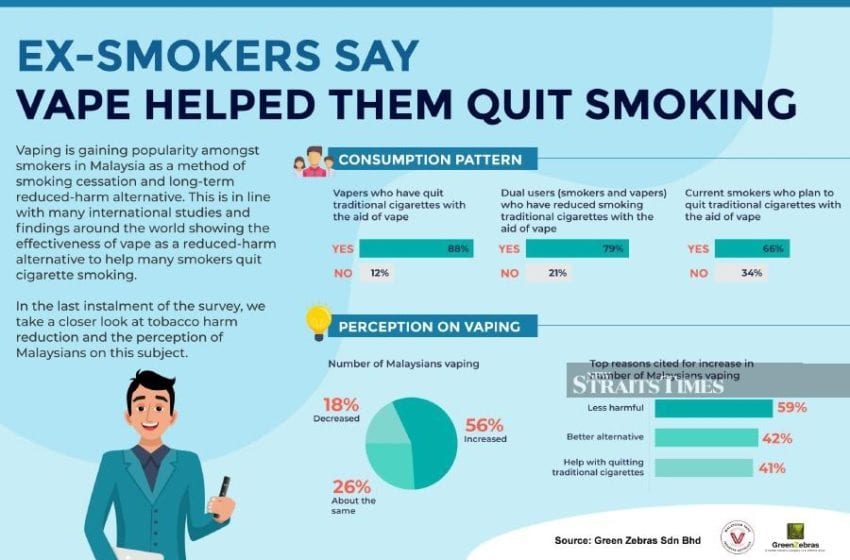 Malaysians Quitting Cigarettes with Vaping